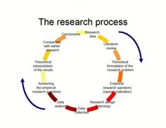 Different methodologies for dissertation
